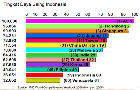 daya-saing-indonesia